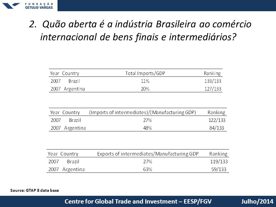 2. Quão aberta é a indústria Brasileira ao comércio internacional de bens finais e intermediários