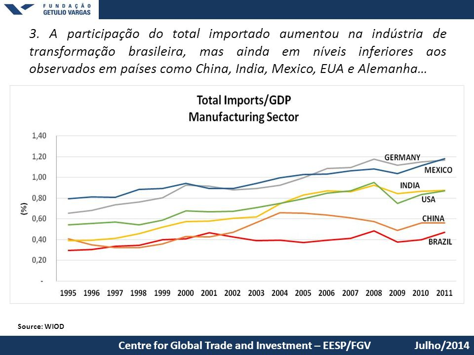 3. A participação do total importado aumentou na indústria de transformação brasileira, mas ainda em níveis inferiores aos observados em países como China, India, Mexico, EUA e Alemanha…