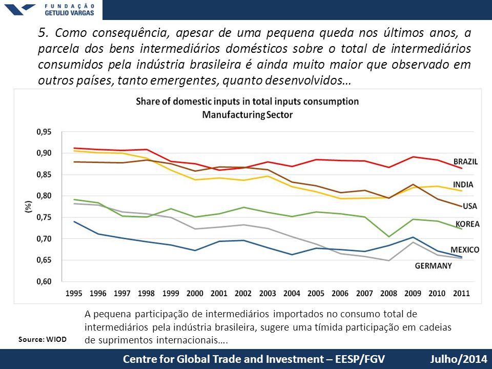 5. Como consequência, apesar de uma pequena queda nos últimos anos, a parcela dos bens intermediários domésticos sobre o total de intermediários consumidos pela indústria brasileira é ainda muito maior que observado em outros países, tanto emergentes, quanto desenvolvidos…