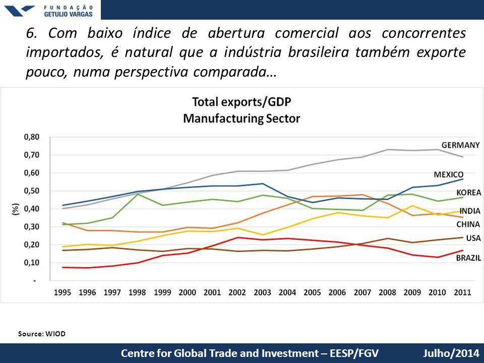 6. Com baixo índice de abertura comercial aos concorrentes importados, é natural que a indústria brasileira também exporte pouco, numa perspectiva comparada…