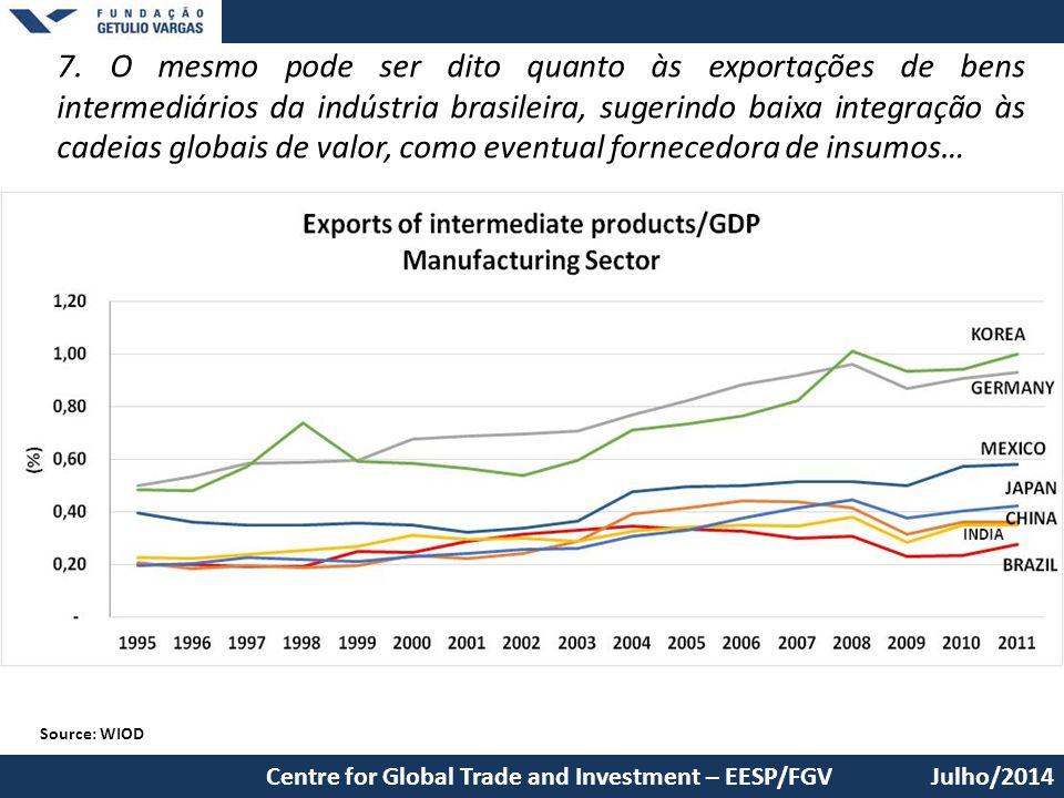 7. O mesmo pode ser dito quanto às exportações de bens intermediários da indústria brasileira, sugerindo baixa integração às cadeias globais de valor, como eventual fornecedora de insumos…