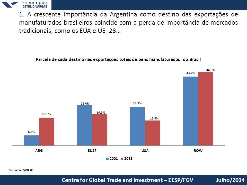 1. A crescente importância da Argentina como destino das exportações de manufaturados brasileiros coincide com a perda de importância de mercados tradicionais, como os EUA e UE_28…