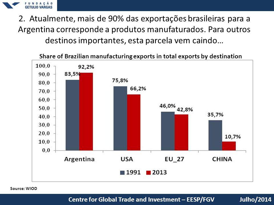 2. Atualmente, mais de 90% das exportações brasileiras para a Argentina corresponde a produtos manufaturados. Para outros destinos importantes, esta parcela vem caindo…