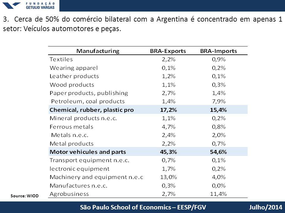 3. Cerca de 50% do comércio bilateral com a Argentina é concentrado em apenas 1 setor: Veículos automotores e peças.