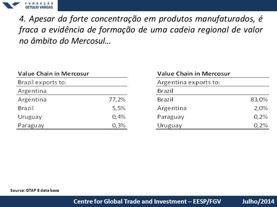 4. Apesar da forte concentração em produtos manufaturados, é fraca a evidência de formação de uma cadeia regional de valor no âmbito do Mercosul…