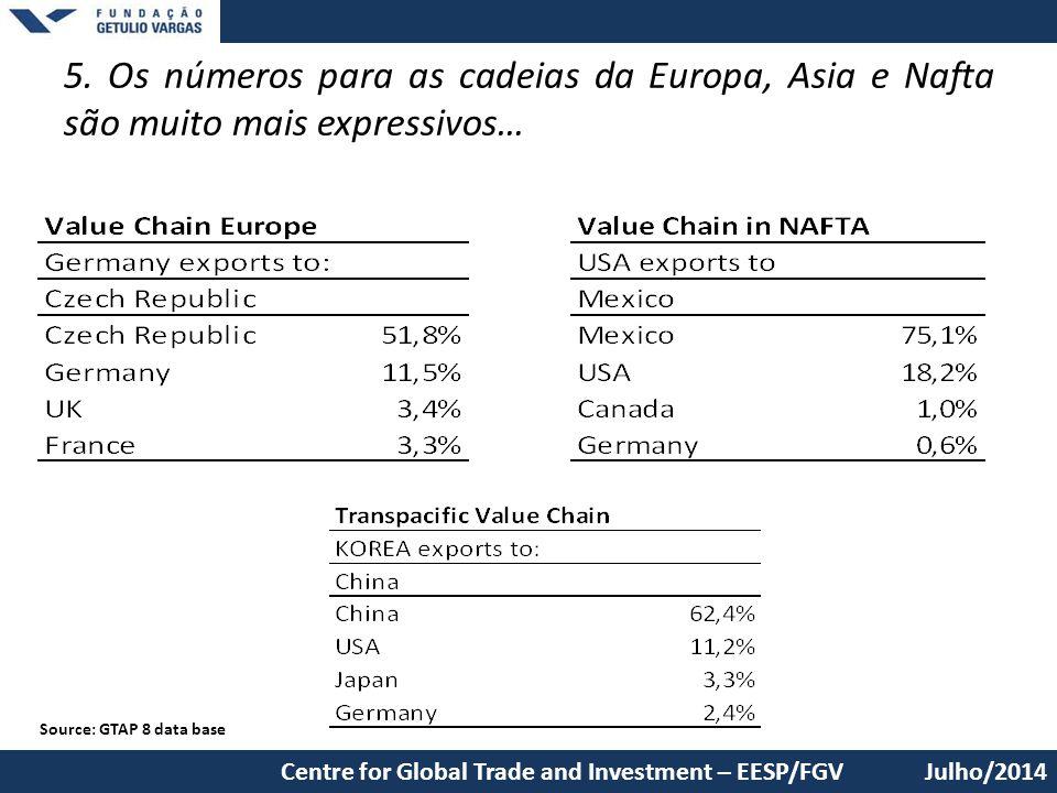 5. Os números para as cadeias da Europa, Asia e Nafta são muito mais expressivos…