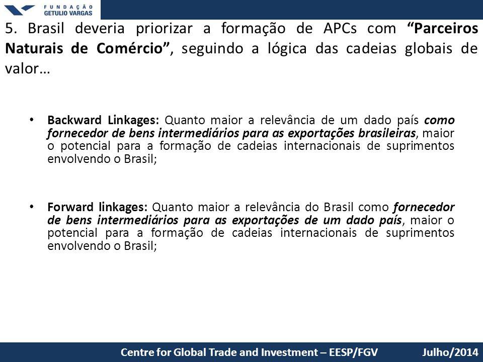 5. Brasil deveria priorizar a formação de APCs com Parceiros Naturais de Comércio , seguindo a lógica das cadeias globais de valor…