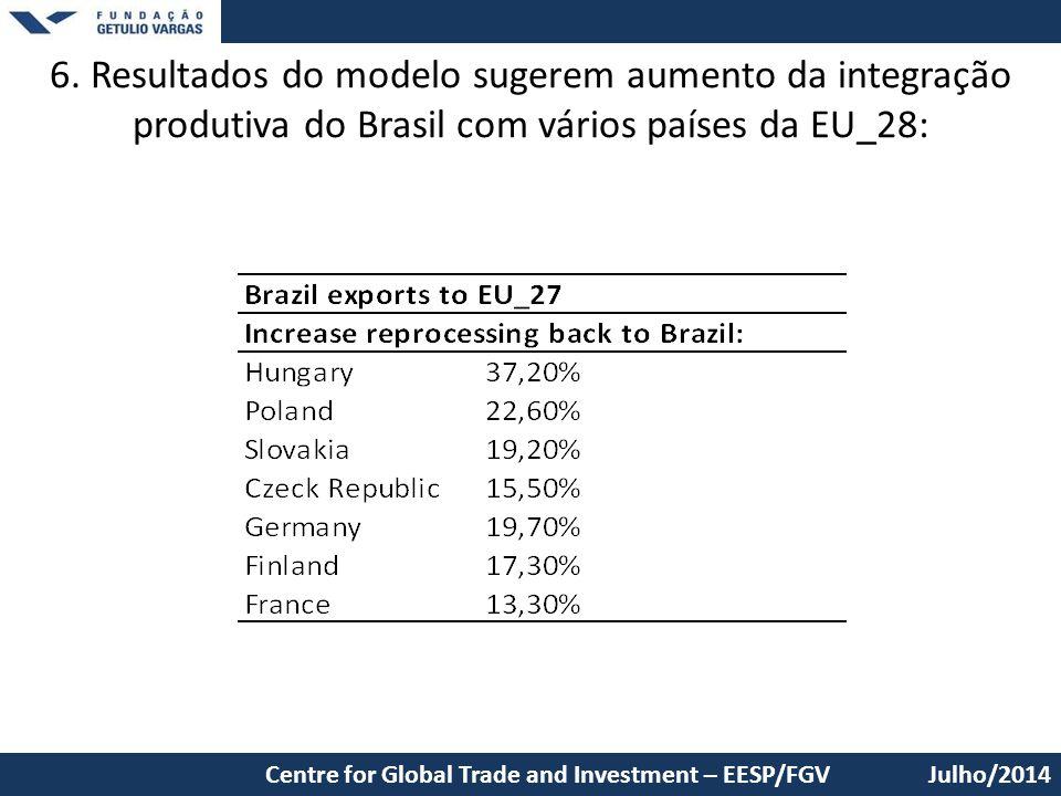 6. Resultados do modelo sugerem aumento da integração produtiva do Brasil com vários países da EU_28: