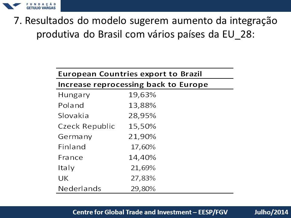 7. Resultados do modelo sugerem aumento da integração produtiva do Brasil com vários países da EU_28: