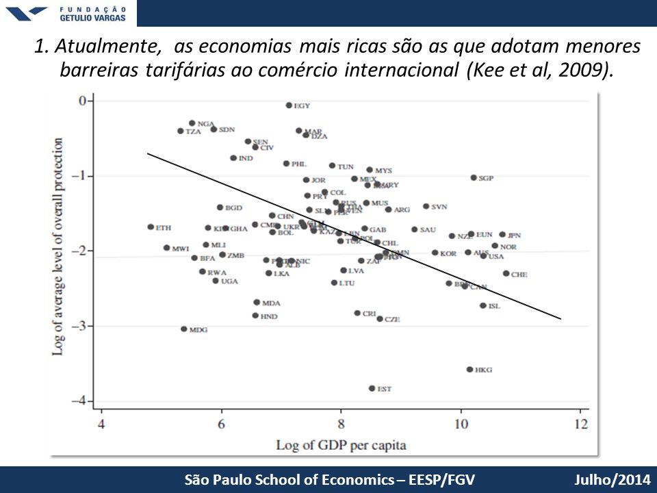 1. Atualmente, as economias mais ricas são as que adotam menores barreiras tarifárias ao comércio internacional (Kee et al, 2009).