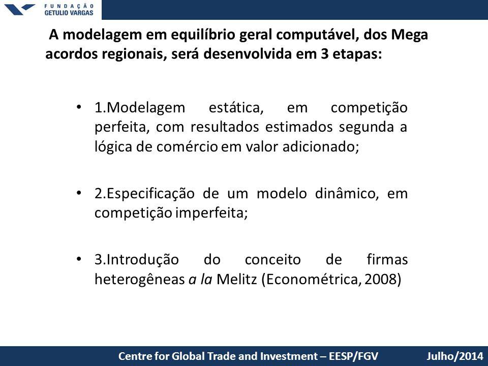2.Especificação de um modelo dinâmico, em competição imperfeita;