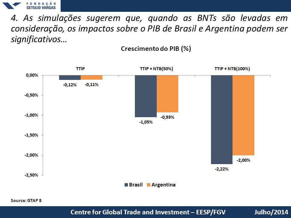 4. As simulações sugerem que, quando as BNTs são levadas em consideração, os impactos sobre o PIB de Brasil e Argentina podem ser significativos…