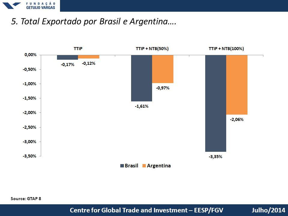 5. Total Exportado por Brasil e Argentina….