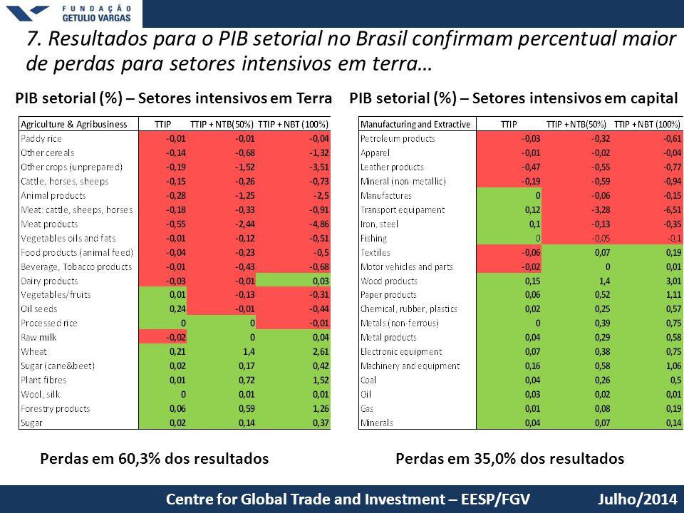 7. Resultados para o PIB setorial no Brasil confirmam percentual maior de perdas para setores intensivos em terra…
