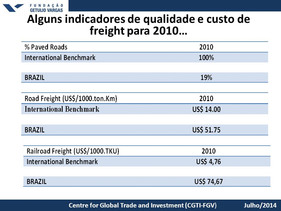 Alguns indicadores de qualidade e custo de freight para 2010…