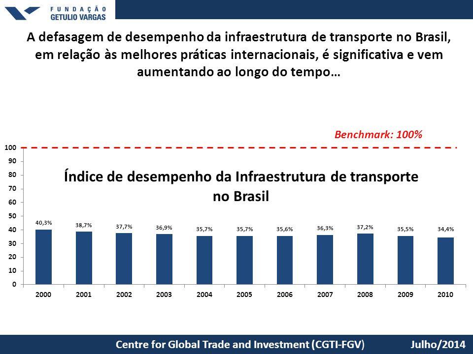 A defasagem de desempenho da infraestrutura de transporte no Brasil, em relação às melhores práticas internacionais, é significativa e vem aumentando ao longo do tempo…