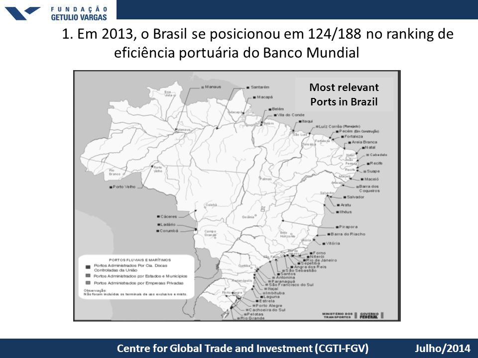 Most relevant Ports in Brazil
