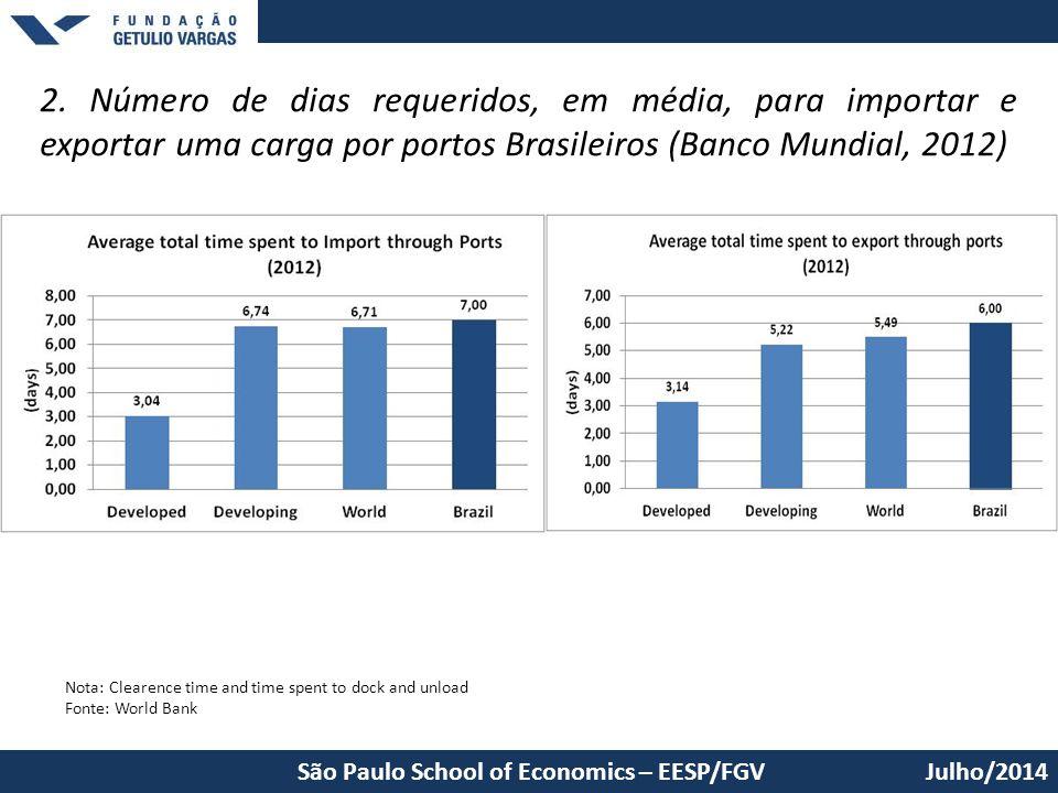 2. Número de dias requeridos, em média, para importar e exportar uma carga por portos Brasileiros (Banco Mundial, 2012)