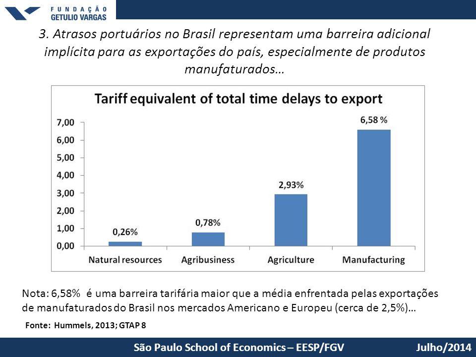 3. Atrasos portuários no Brasil representam uma barreira adicional implícita para as exportações do país, especialmente de produtos manufaturados…