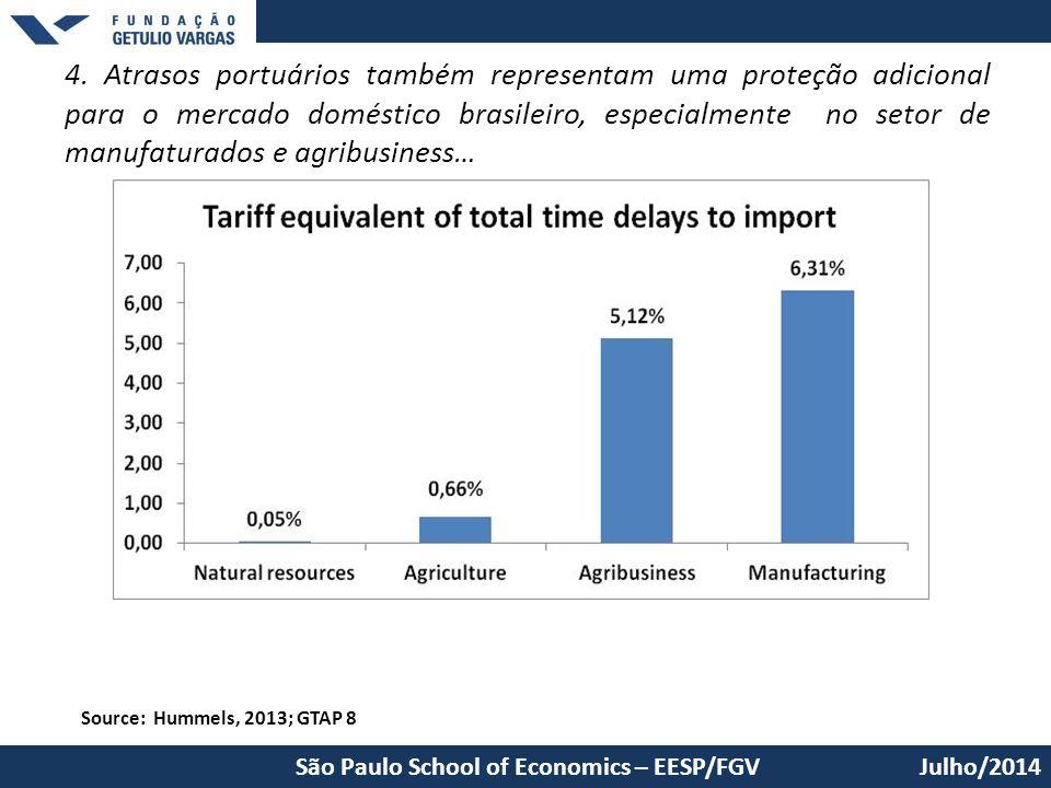 4. Atrasos portuários também representam uma proteção adicional para o mercado doméstico brasileiro, especialmente no setor de manufaturados e agribusiness…