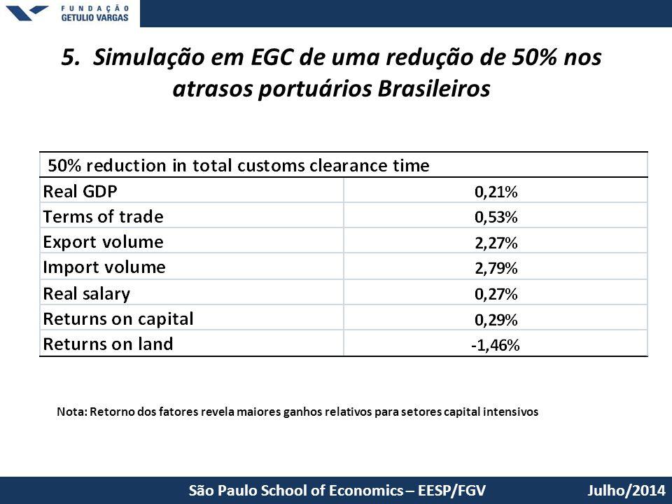 5. Simulação em EGC de uma redução de 50% nos atrasos portuários Brasileiros