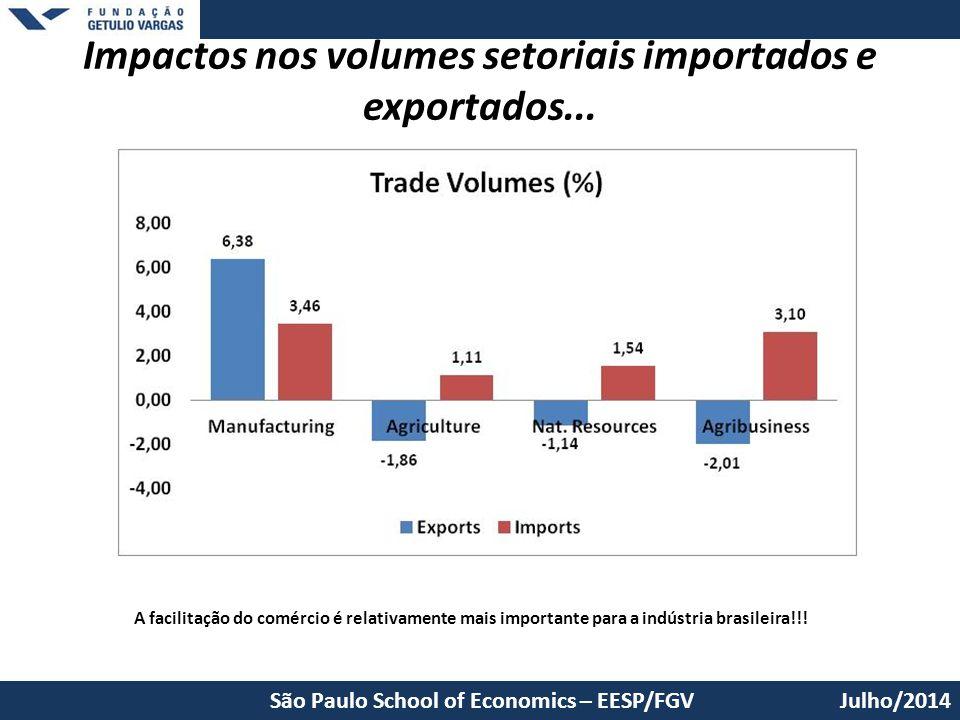 Impactos nos volumes setoriais importados e exportados...