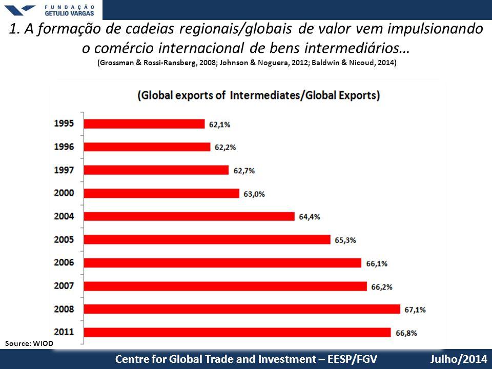 1. A formação de cadeias regionais/globais de valor vem impulsionando o comércio internacional de bens intermediários… (Grossman & Rossi-Ransberg, 2008; Johnson & Noguera, 2012; Baldwin & Nicoud, 2014)