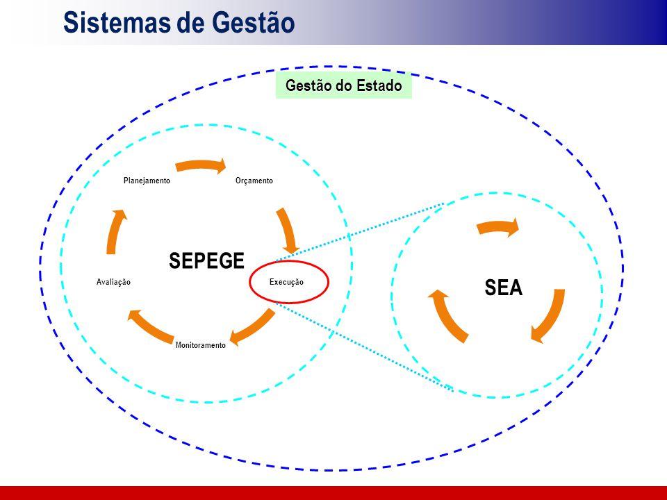 Sistemas de Gestão SEPEGE SEA Gestão do Estado Orçamento Execução