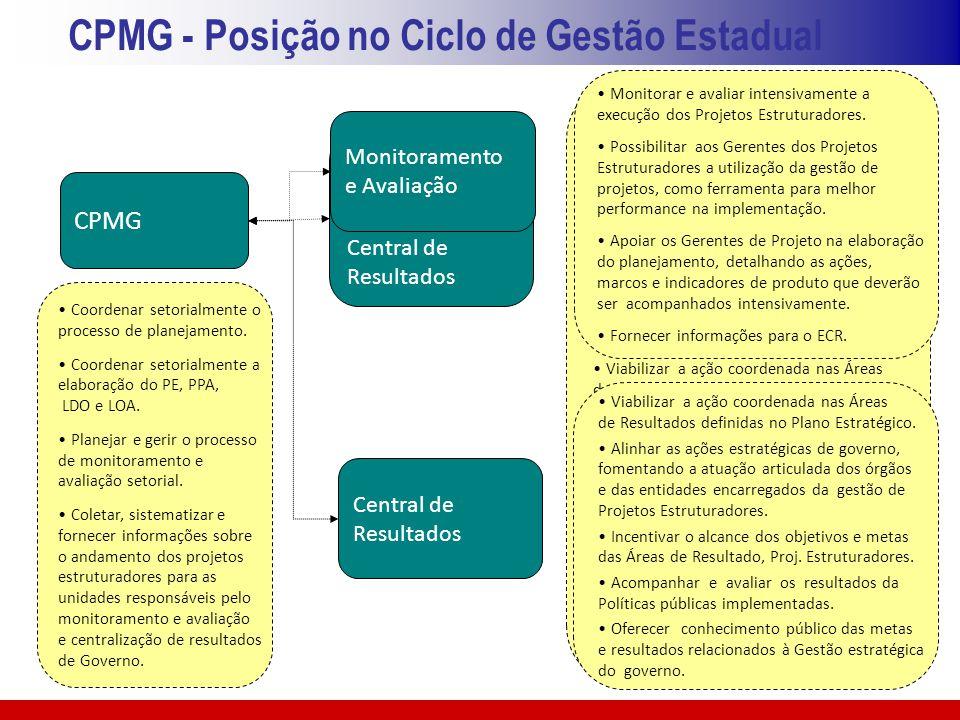 CPMG - Posição no Ciclo de Gestão Estadual