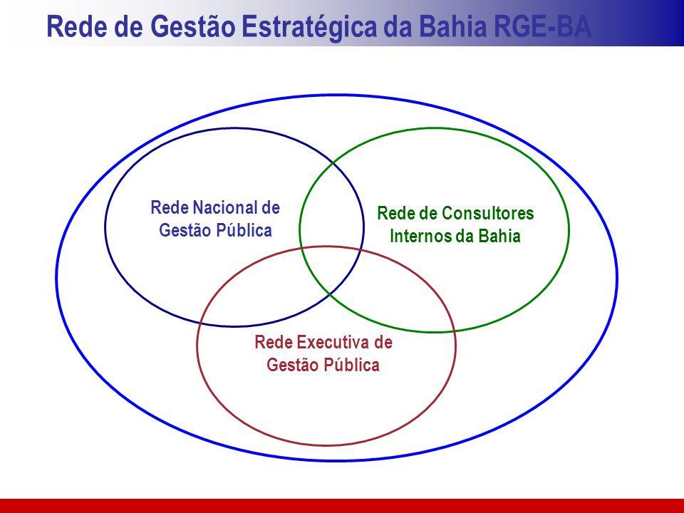 Rede de Gestão Estratégica da Bahia RGE-BA