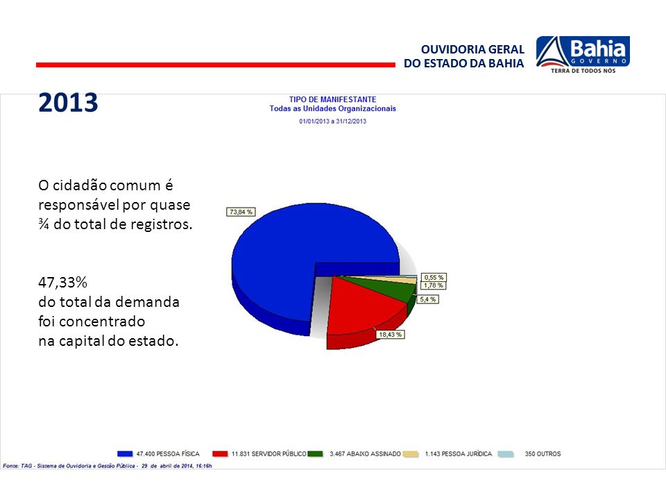 2013 O cidadão comum é responsável por quase ¾ do total de registros.