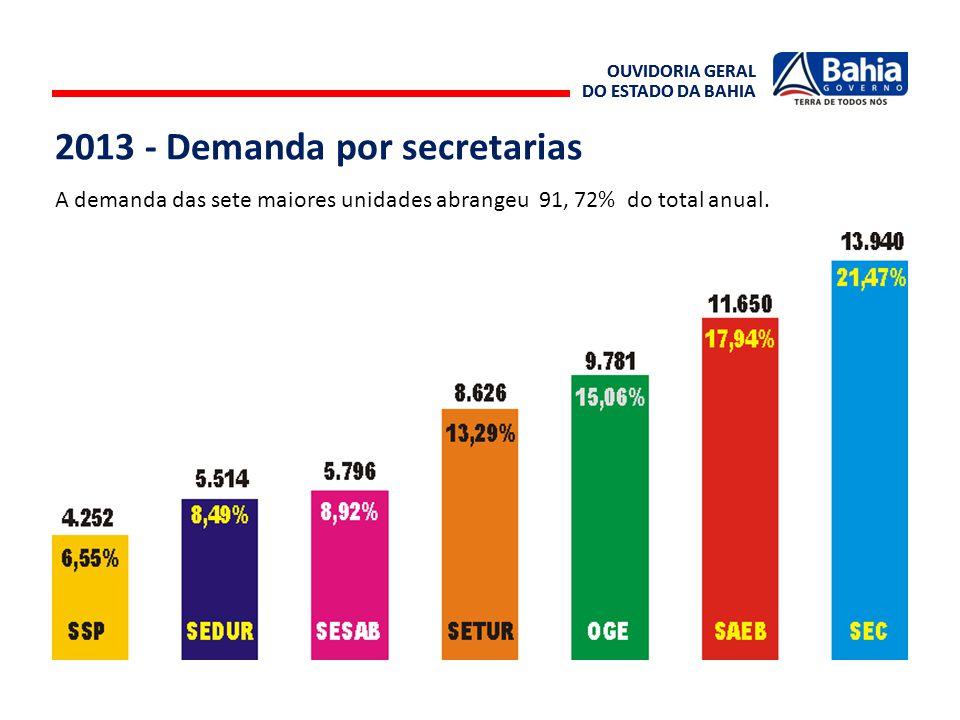 2013 - Demanda por secretarias