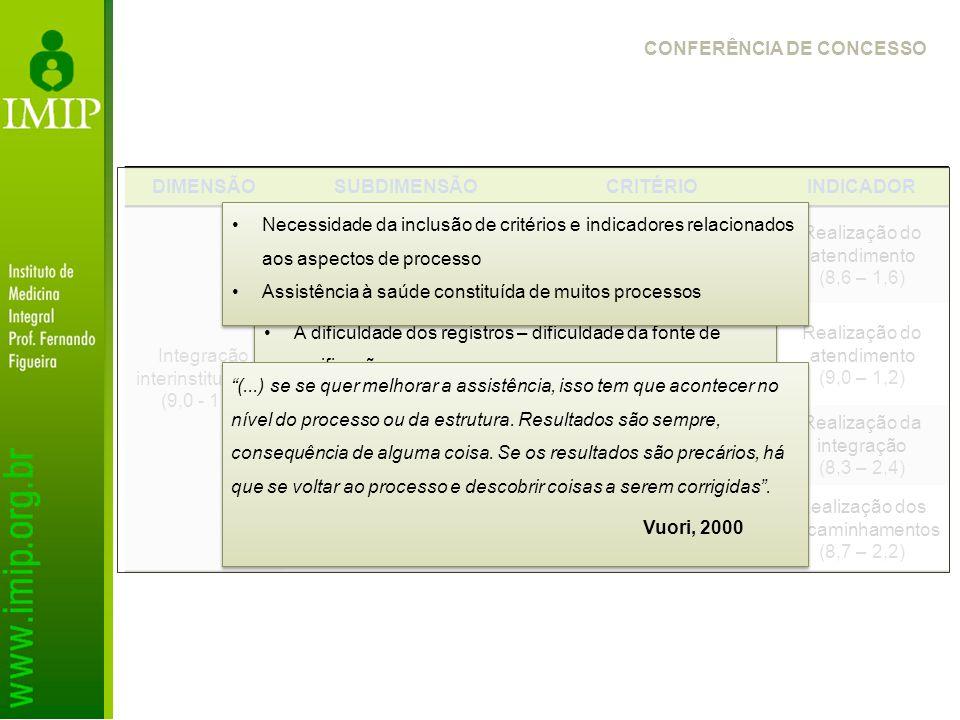 DIMENSÃO SUBDIMENSÃO CRITÉRIO INDICADOR