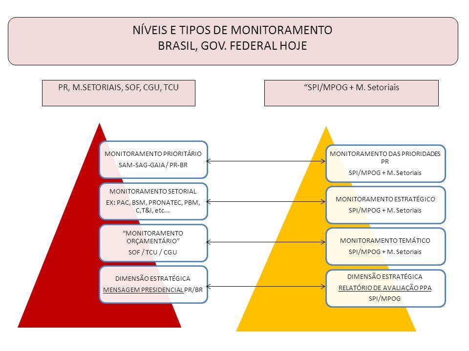 NÍVEIS E TIPOS DE MONITORAMENTO BRASIL, GOV. FEDERAL HOJE