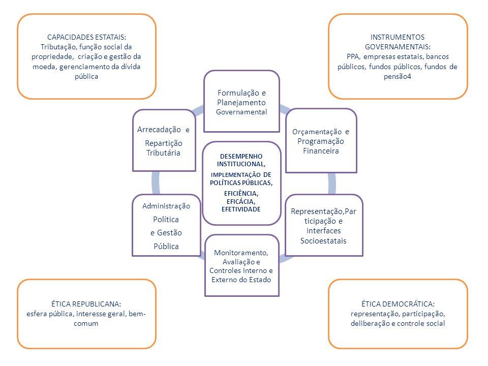 Formulação e Planejamento Governamental