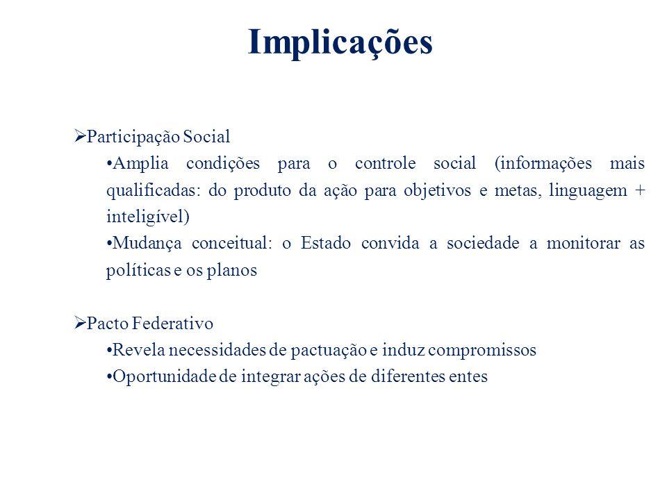 Implicações Participação Social