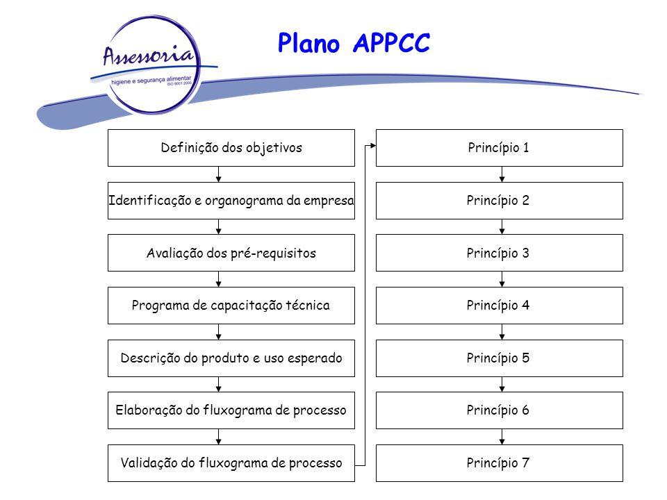 Plano APPCC Definição dos objetivos Princípio 1