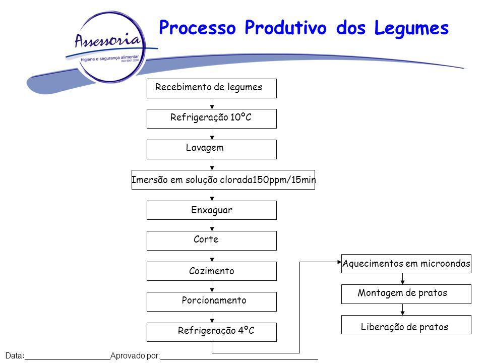 Processo Produtivo dos Legumes