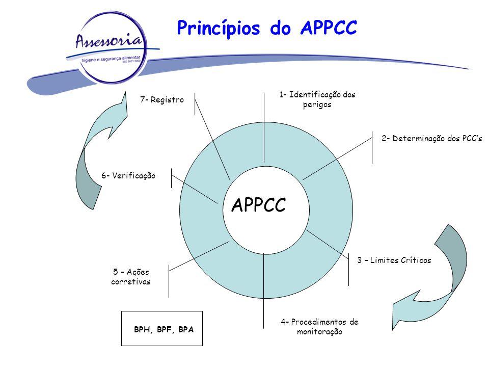 Princípios do APPCC APPCC 1- Identificação dos perigos 7- Registro