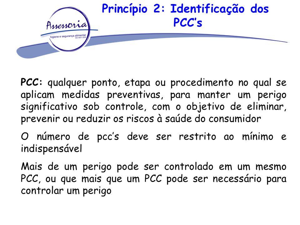 Princípio 2: Identificação dos PCC's