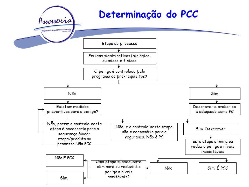 Determinação do PCC Etapa do processo
