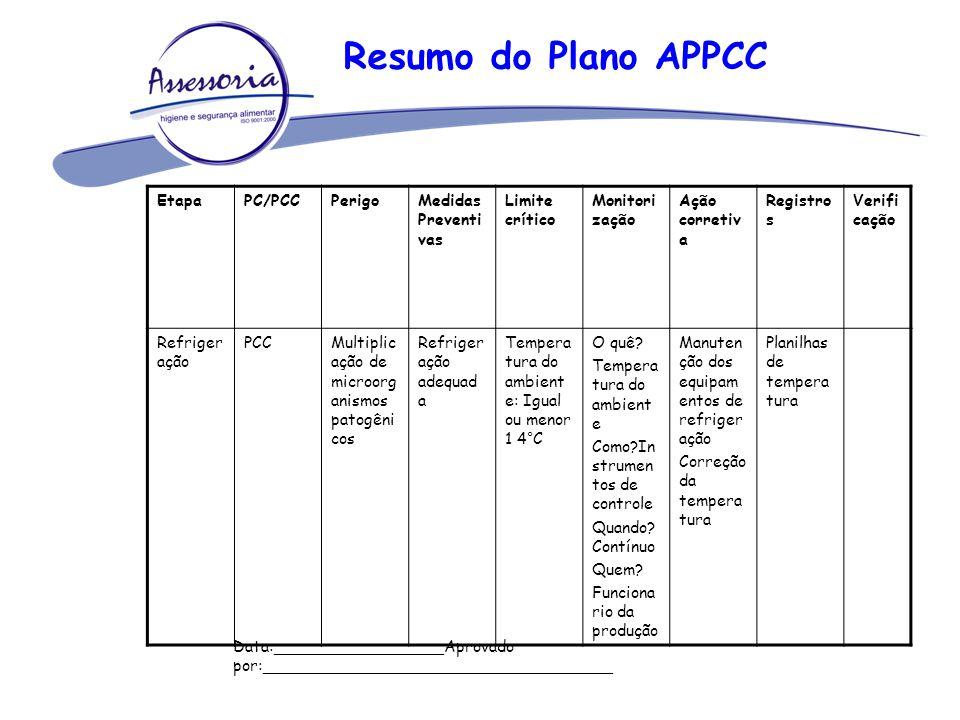 Resumo do Plano APPCC Etapa PC/PCC Perigo Medidas Preventivas