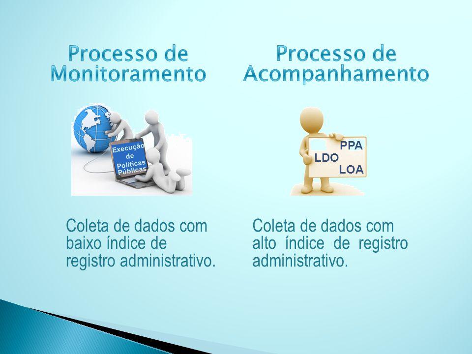 Processo de Monitoramento Processo de Acompanhamento