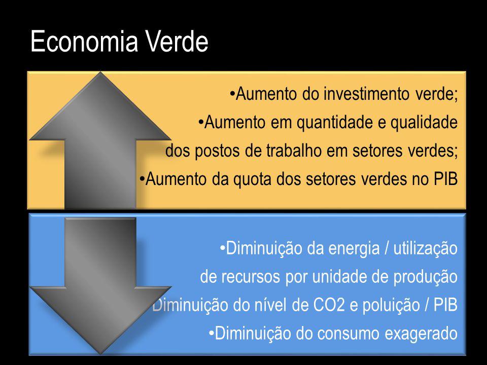 Economia Verde Aumento do investimento verde;
