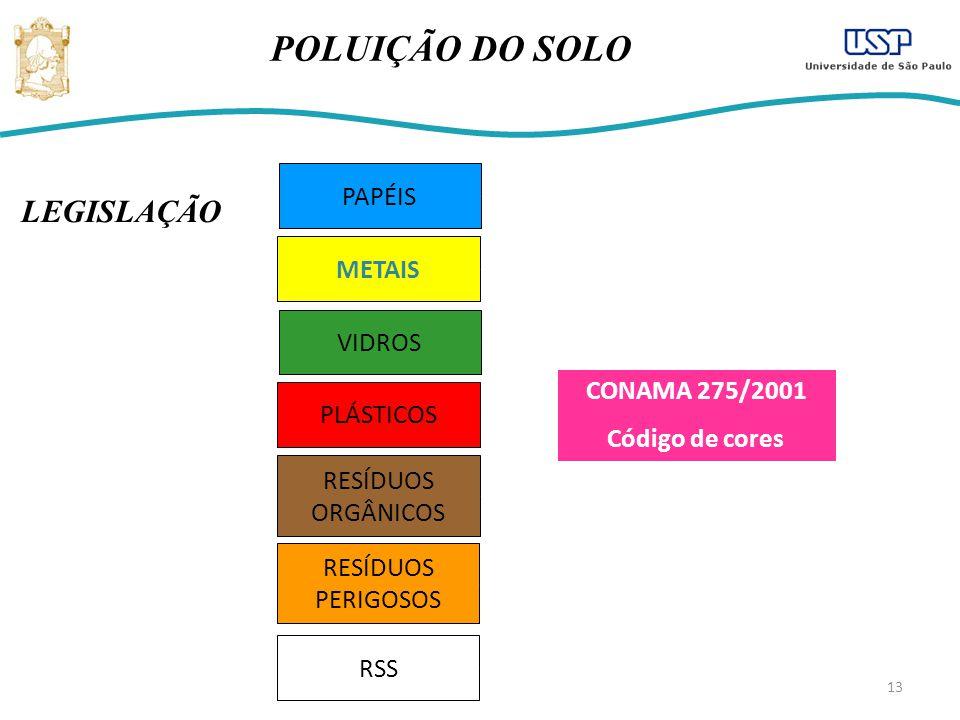 POLUIÇÃO DO SOLO LEGISLAÇÃO PAPÉIS METAIS VIDROS CONAMA 275/2001