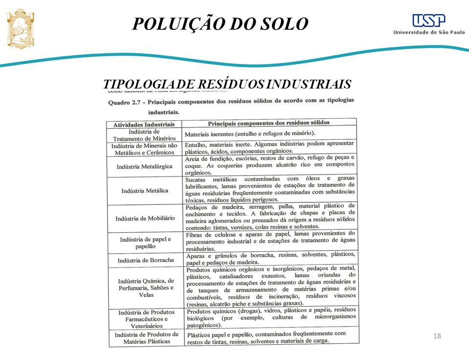 POLUIÇÃO DO SOLO TIPOLOGIA DE RESÍDUOS INDUSTRIAIS