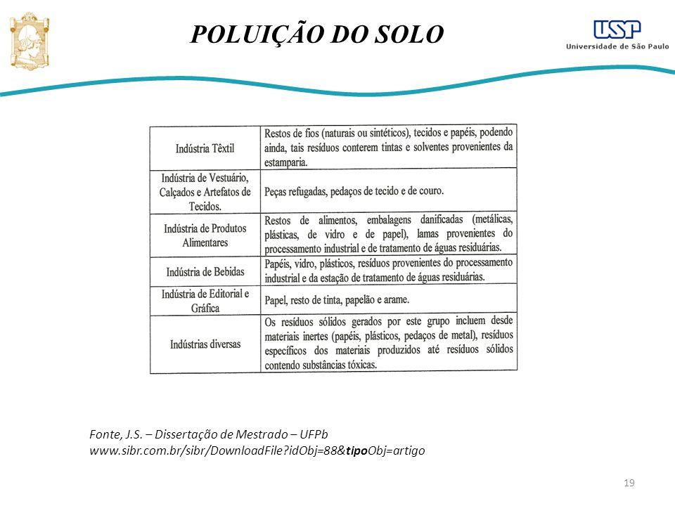 POLUIÇÃO DO SOLO Fonte, J.S.