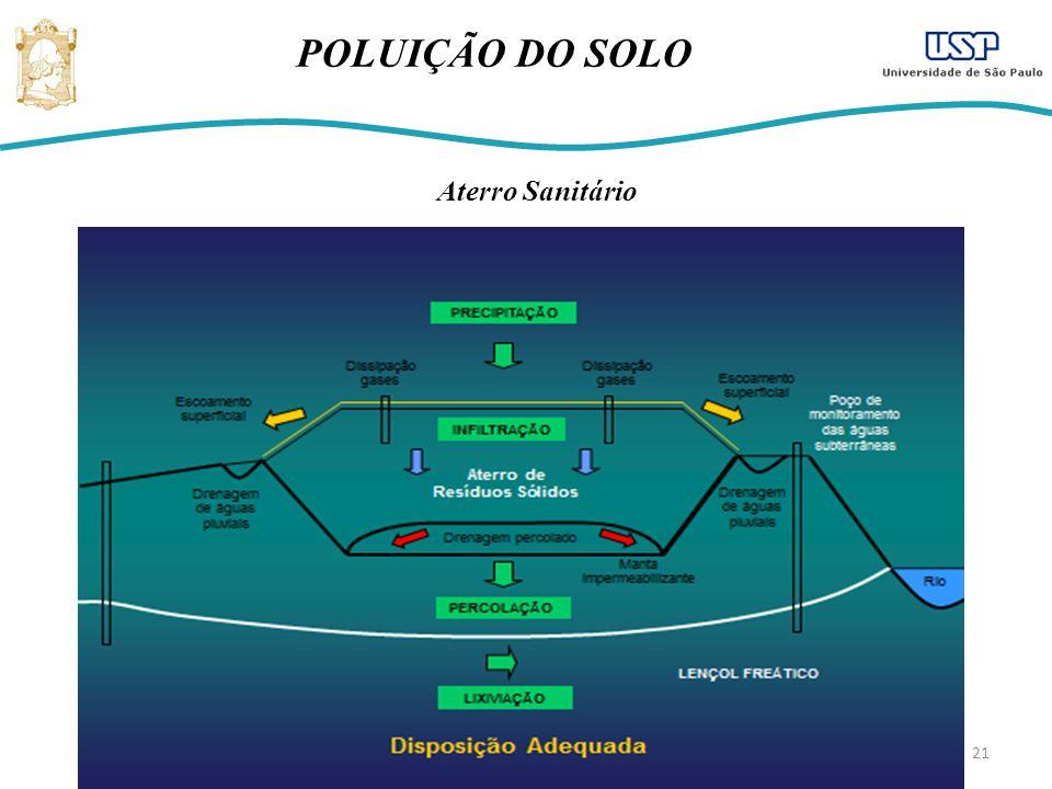 POLUIÇÃO DO SOLO Aterro Sanitário