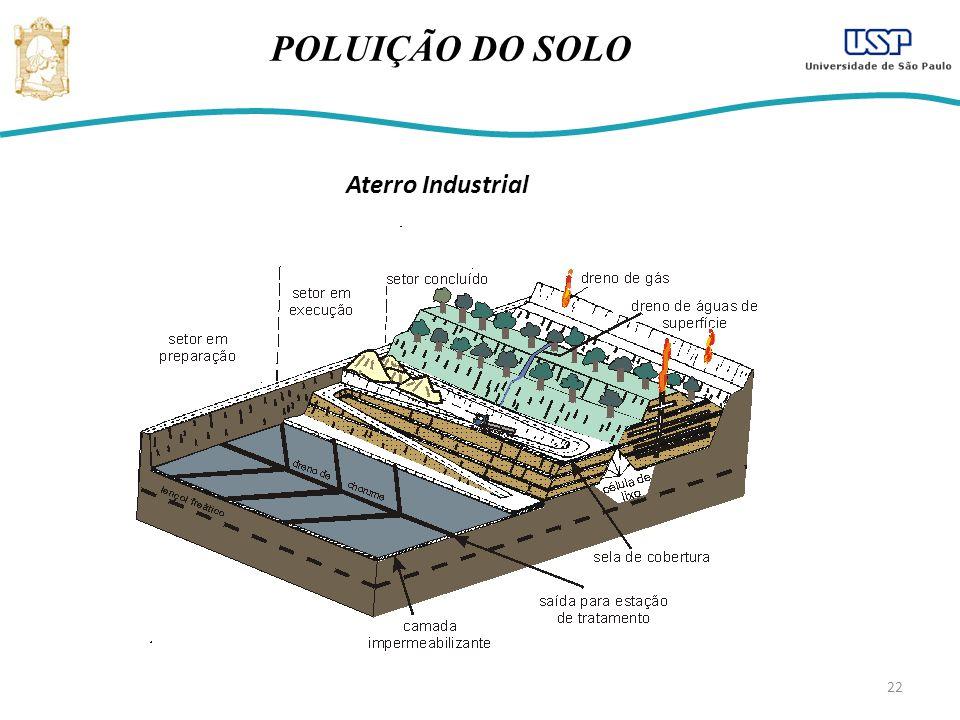 POLUIÇÃO DO SOLO Aterro Industrial