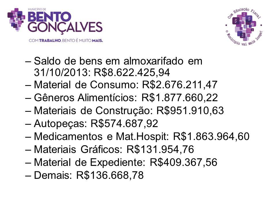 Saldo de bens em almoxarifado em 31/10/2013: R$8.622.425,94